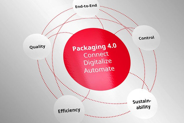 BOBST Packaging Production 4.0 at drupa 2020